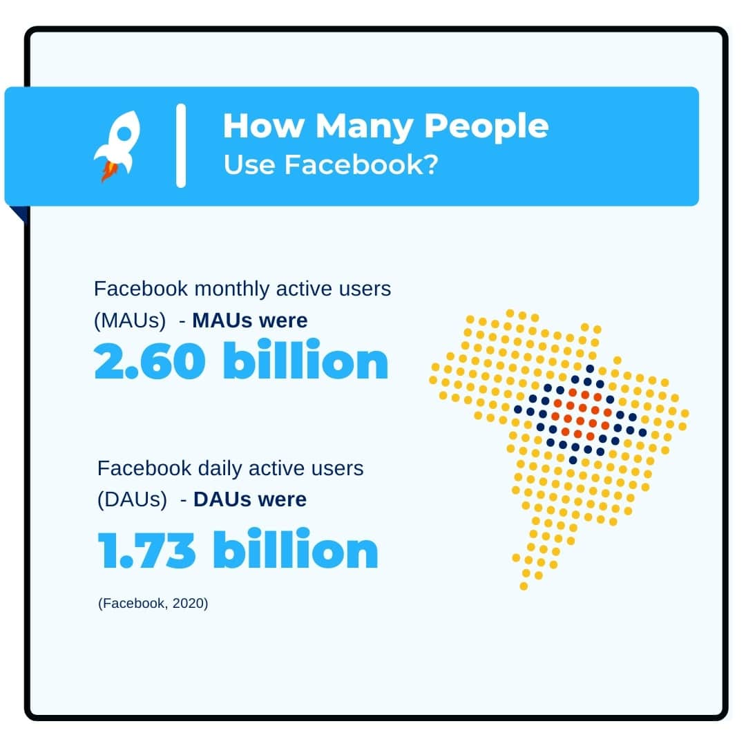 The Amount of Active Users on Facebook